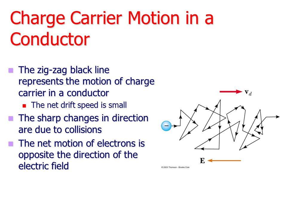 Charge Carrier Motion in a Conductor The zig-zag black line represents the motion of charge carrier in a conductor The zig-zag black line represents t
