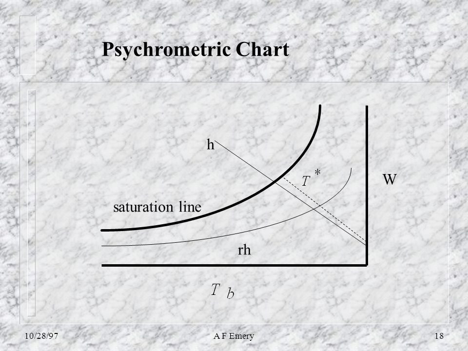 10/28/97A F Emery18 W h rh Psychrometric Chart saturation line