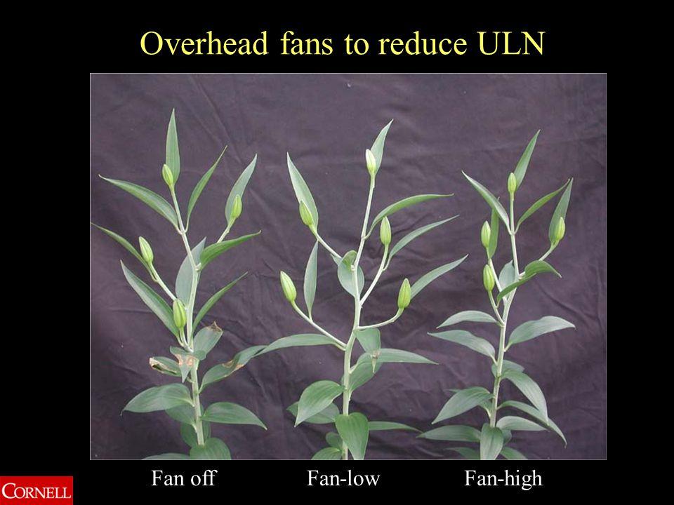 Overhead fans to reduce ULN Fan offFan-lowFan-high