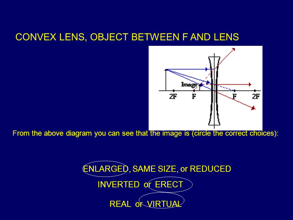 CONVEX LENS, OBJECT BETWEEN F AND LENS From the above diagram you can see that the image is (circle the correct choices): ENLARGED, SAME SIZE, or REDUCED INVERTED or ERECT REAL or VIRTUAL