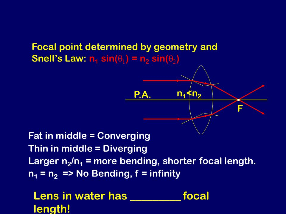 F Focal point determined by geometry and Snell's Law: n 1 sin(   ) = n 2 sin(   ) Fat in middle = Converging Thin in middle = Diverging Larger n 2 /n 1 = more bending, shorter focal length.