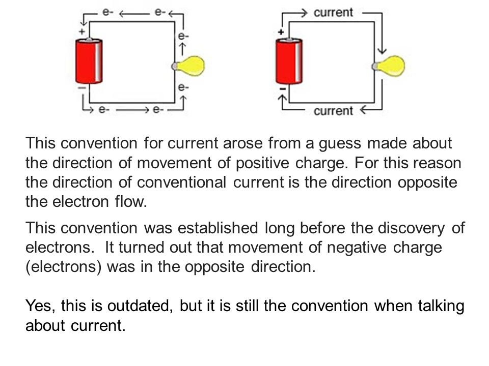This convention for current arose from a guess made about the direction of movement of positive charge. For this reason the direction of conventional