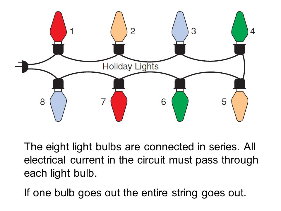 The eight light bulbs are connected in series. All electrical current in the circuit must pass through each light bulb. If one bulb goes out the entir