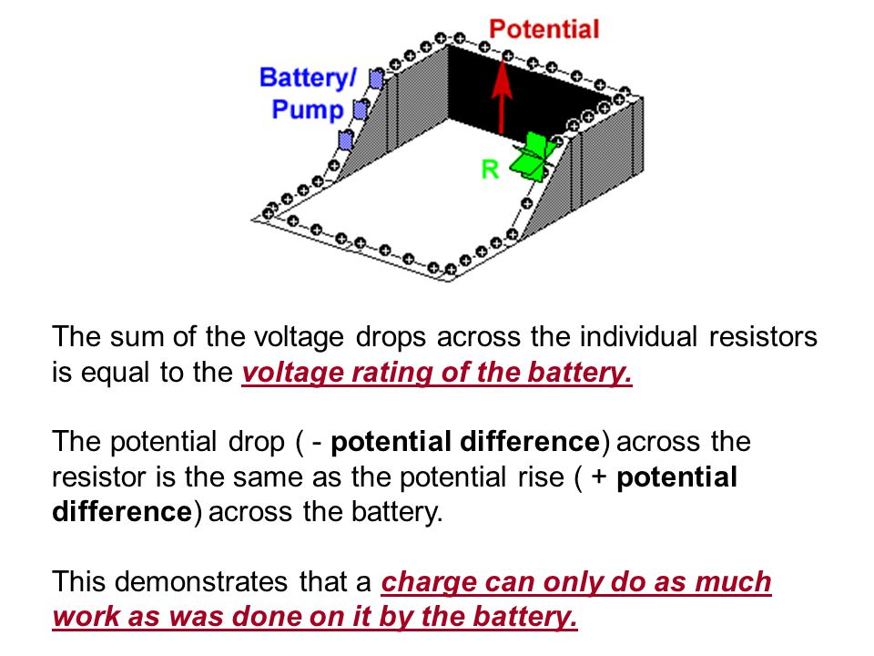 The sum of the voltage drops across the individual resistors is equal to the voltage rating of the battery. The potential drop ( - potential differenc