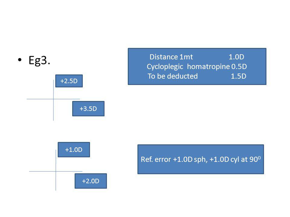 Eg3. Distance 1mt 1.0D Cycloplegic homatropine 0.5D To be deducted 1.5D Ref. error +1.0D sph, +1.0D cyl at 90 0 +2.5D +3.5D +1.0D +2.0D
