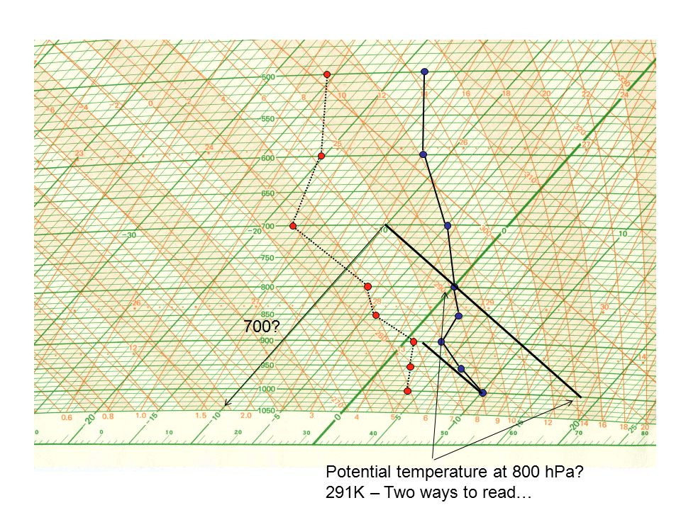 What is the condensation temperature and pressure of parcel at 1000 hPa.
