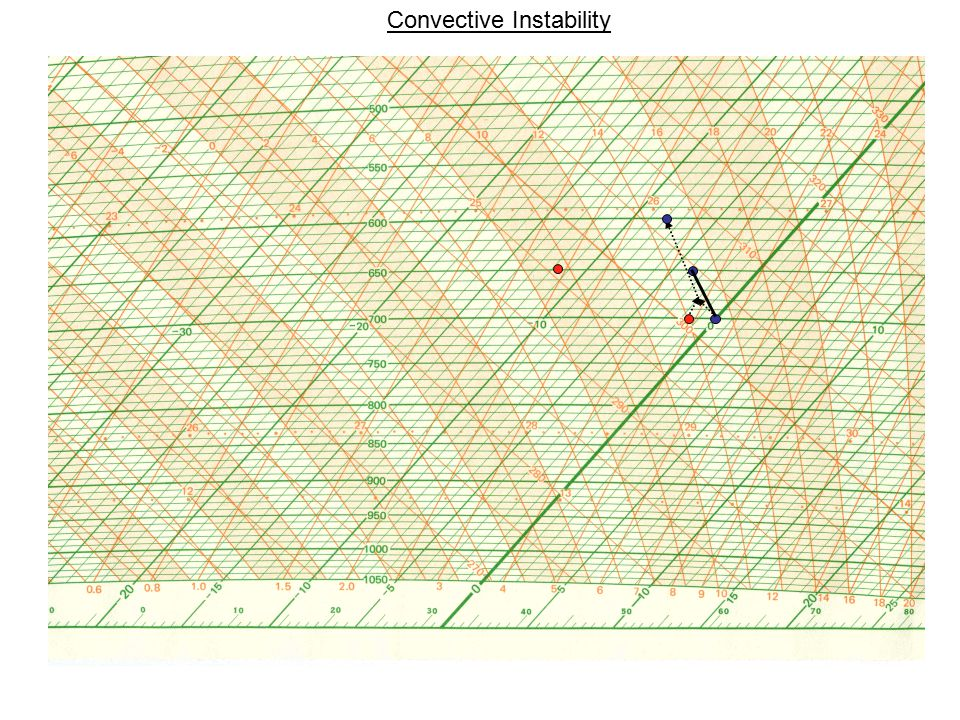 Tephigram V: Convective Instability