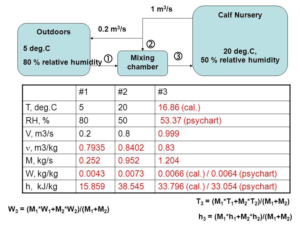 Calf Nursery 20 deg.C, 50 % relative humidity Mixing chamber Outdoors 5 deg.C 80 % relative humidity 0.2 m 3 /s 1 m 3 /s    #1#2#3 T, deg.C52016.86