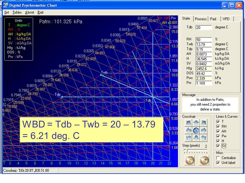WBD = Tdb – Twb = 20 – 13.79 = 6.21 deg. C