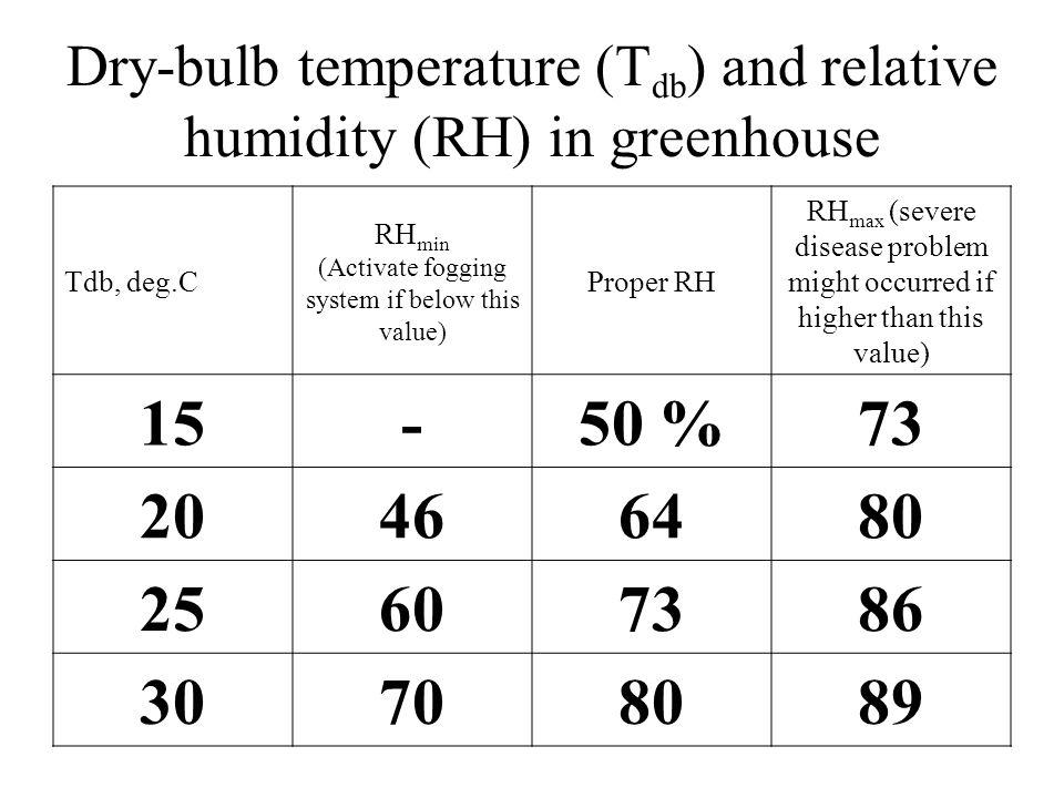 Dry-bulb temperature (T db ) and relative humidity (RH) in greenhouse Tdb, deg.C RH min (Activate fogging system if below this value) Proper RH RH max