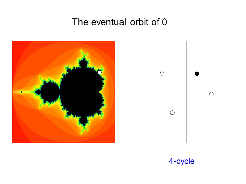 The eventual orbit of 0 4-cycle