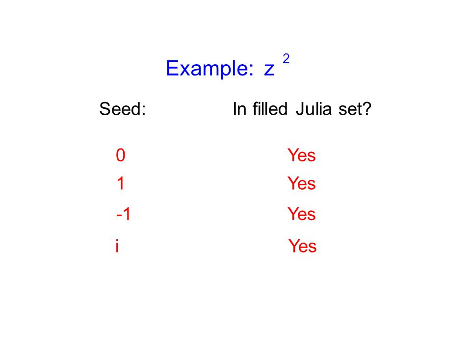 Example: z 2 Seed: 0Yes 1 Yes i In filled Julia set