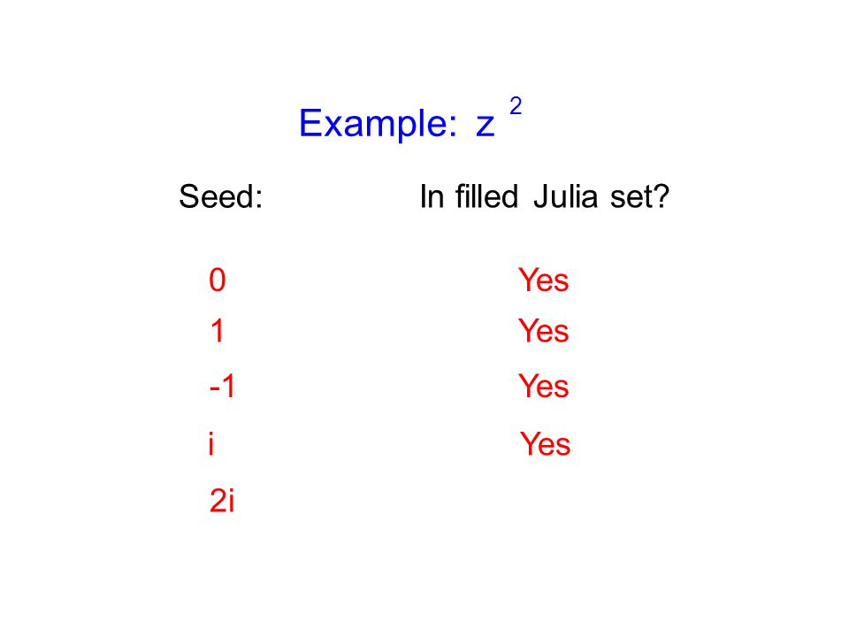 Example: z 2 Seed: 0Yes 1 Yes i 2i In filled Julia set