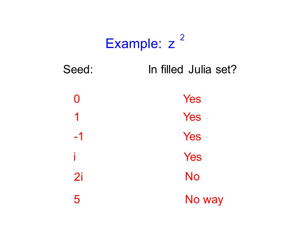Example: z 2 Seed: 0Yes 1 Yes i 2i No 5No way In filled Julia set