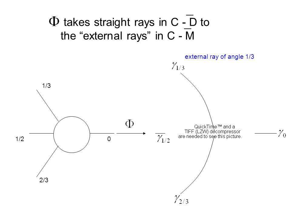 takes straight rays in C - D to the external rays in C - M 01/2 1/3 2/3 external ray of angle 1/3