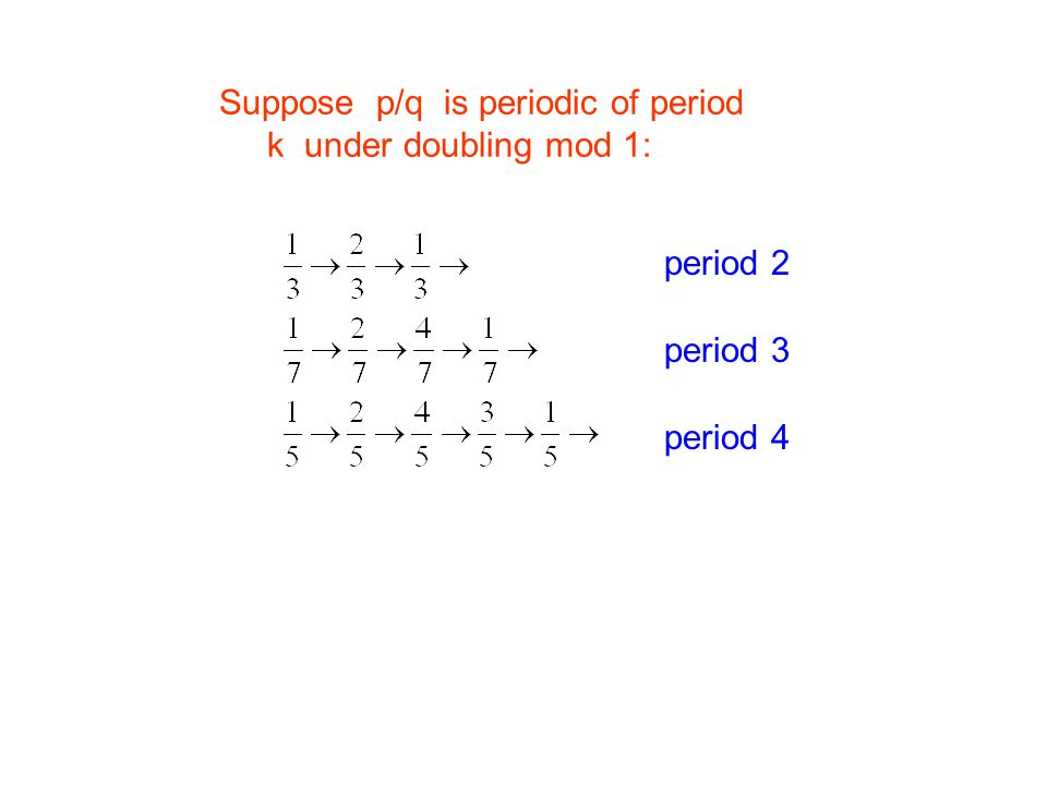 Suppose p/q is periodic of period k under doubling mod 1: period 2 period 3 period 4