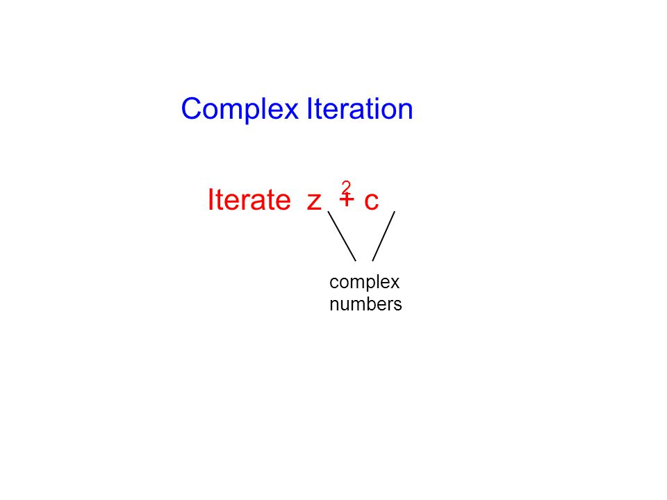 Complex Iteration Iterate z + c 2 complex numbers