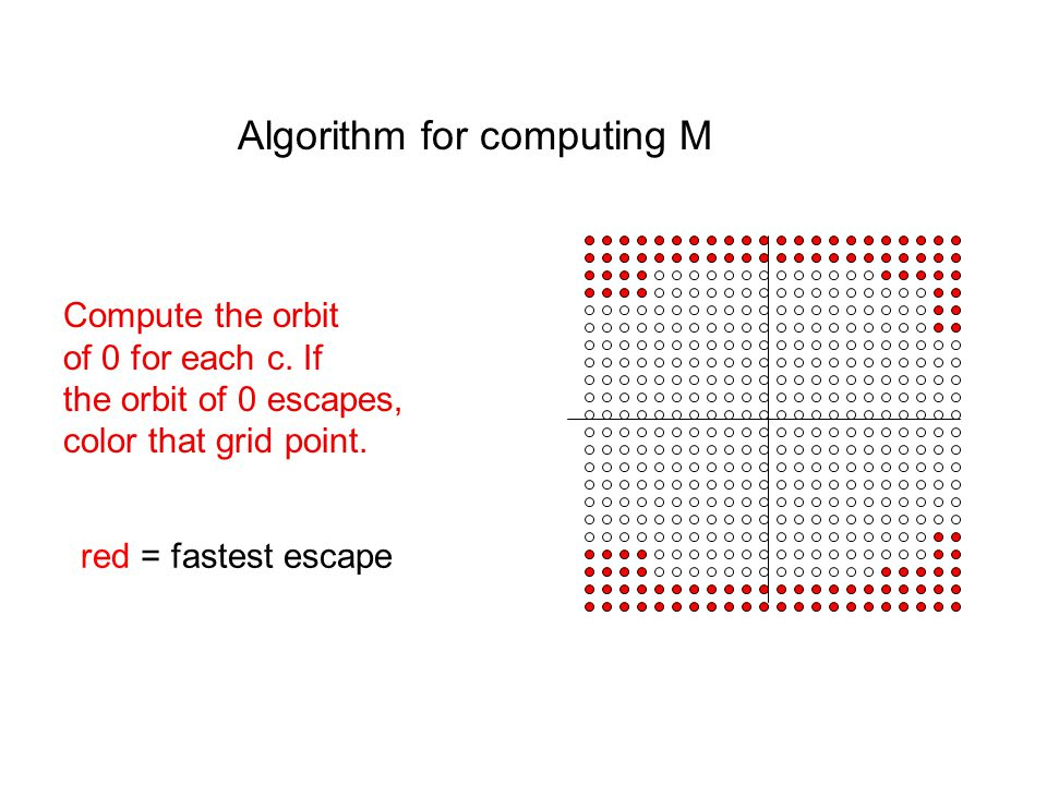 Algorithm for computing M Compute the orbit of 0 for each c.