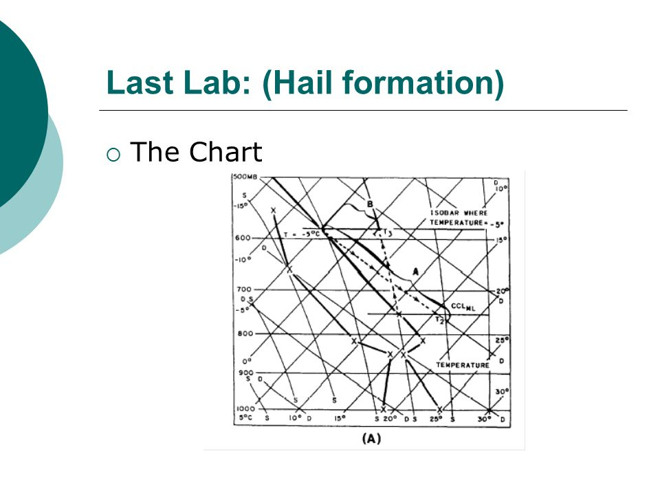 Last Lab: (Hail formation)  The Chart