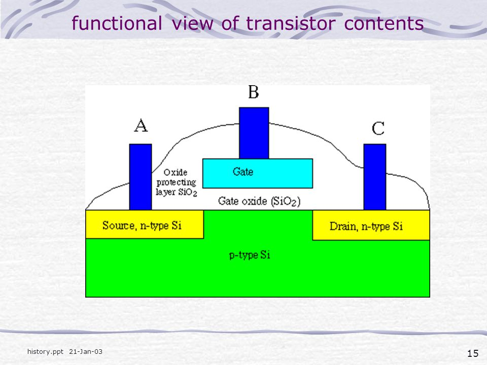 15 history.ppt 21-Jan-03 functional view of transistor contents