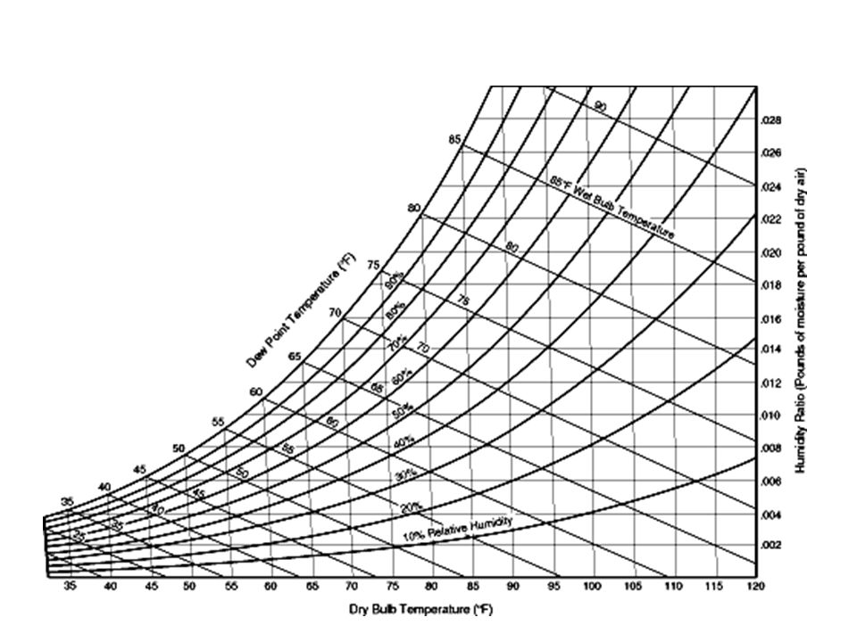 Psychrometrics. - Ppt Video Online Download