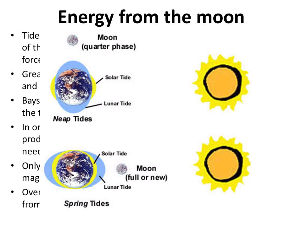 Energy from the moon Tides generated by the combination of the moon and sun's gravitational forces Greatest affect in spring when moon and sun combine