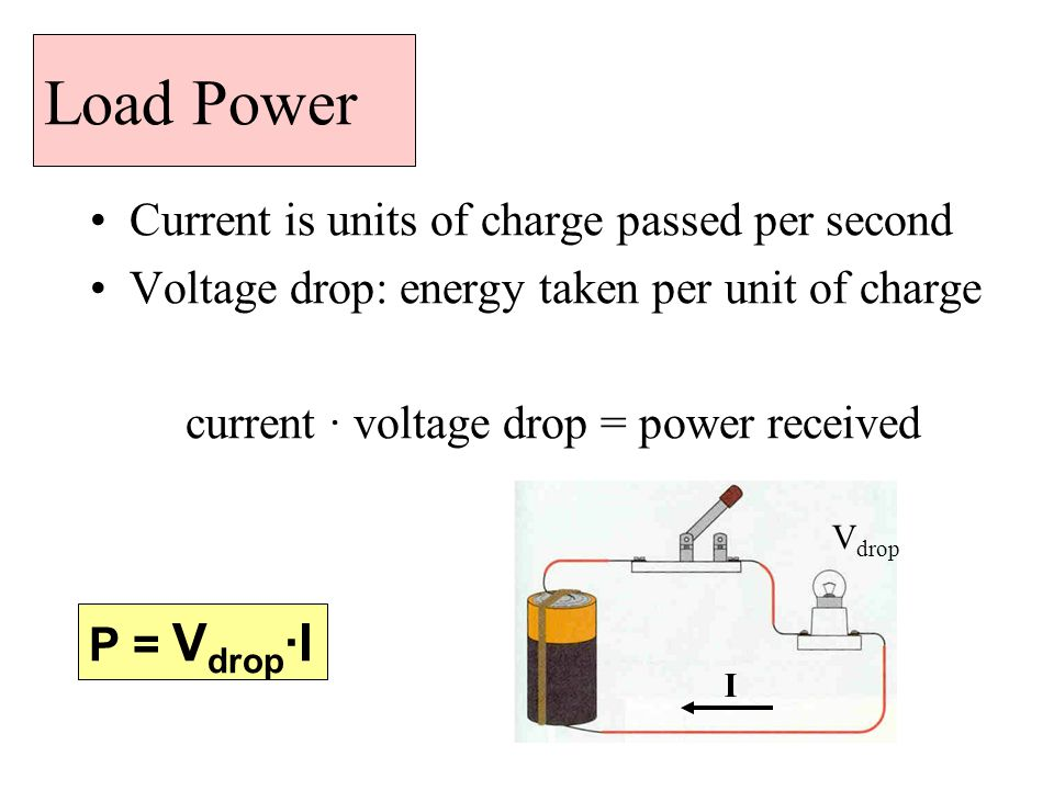 Load Power Current is units of charge passed per second Voltage drop: energy taken per unit of charge current · voltage drop = power received P = V drop ·I I V drop
