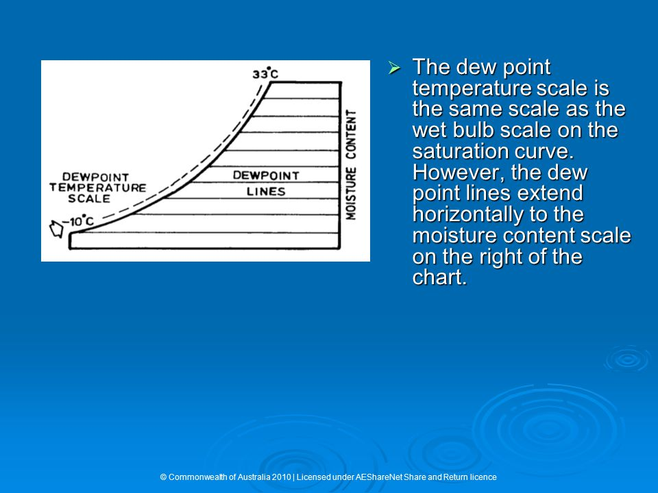  The dew point temperature scale is the same scale as the wet bulb scale on the saturation curve. However, the dew point lines extend horizontally to