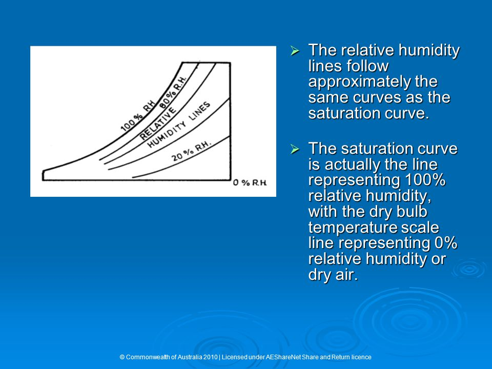  The relative humidity lines follow approximately the same curves as the saturation curve.  The saturation curve is actually the line representing 1