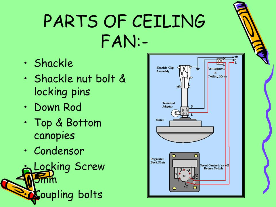 Working principle of ceiling Fan In a ceiling fan there is a single phase capacitor start motor. There are main or running winding and auxilary or sta