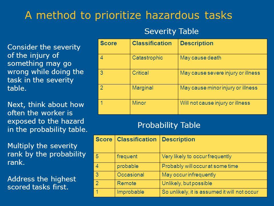 A method to prioritize hazardous tasks ScoreClassificationDescription 4CatastrophicMay cause death 3CriticalMay cause severe injury or illness 2Margin