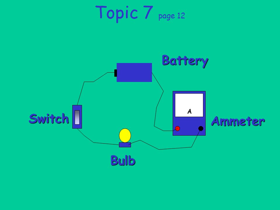 Topic 7 page 12 Battery Ammeter A Bulb Switch