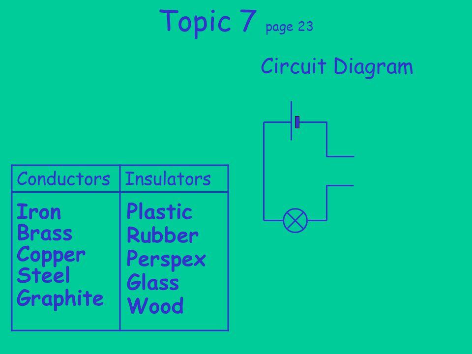 Topic 7 page 23 Circuit Diagram ConductorsInsulators Iron Brass Copper Steel Graphite Plastic Rubber Perspex Glass Wood
