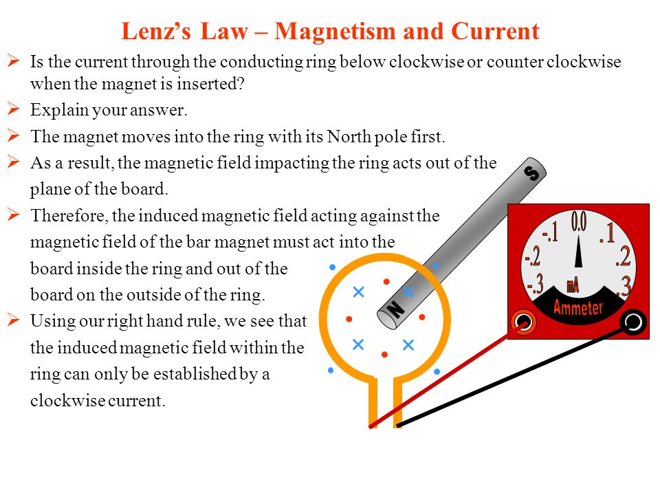 Is the current through the conducting ring below clockwise or counter clockwise when the magnet is inserted.