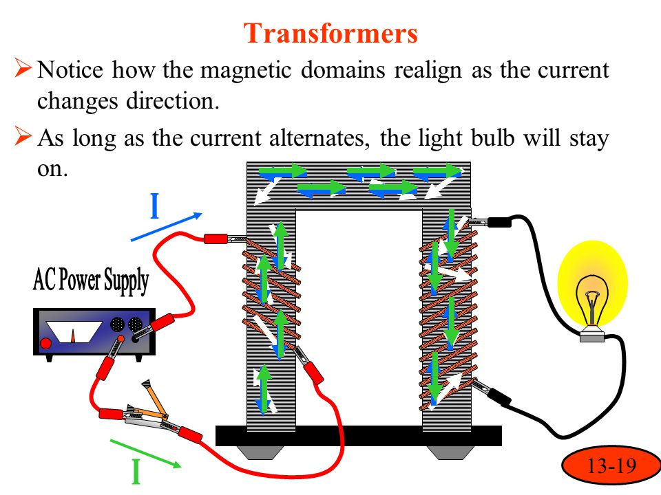 Transformers  Notice how the magnetic domains realign as the current changes direction.