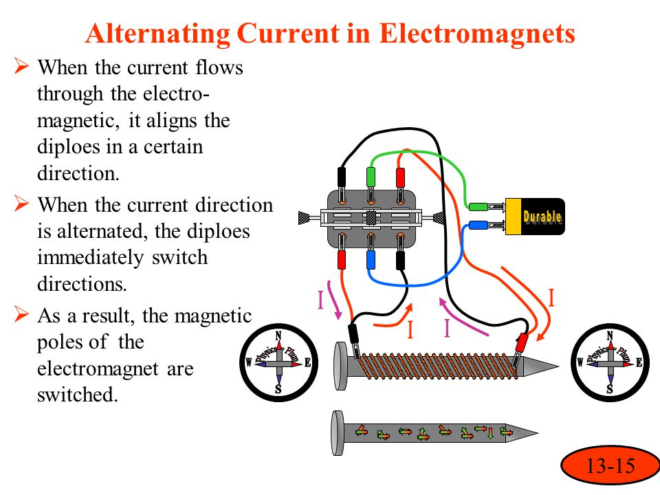 Alternating Current in Electromagnets  When the current flows through the electro- magnetic, it aligns the diploes in a certain direction.