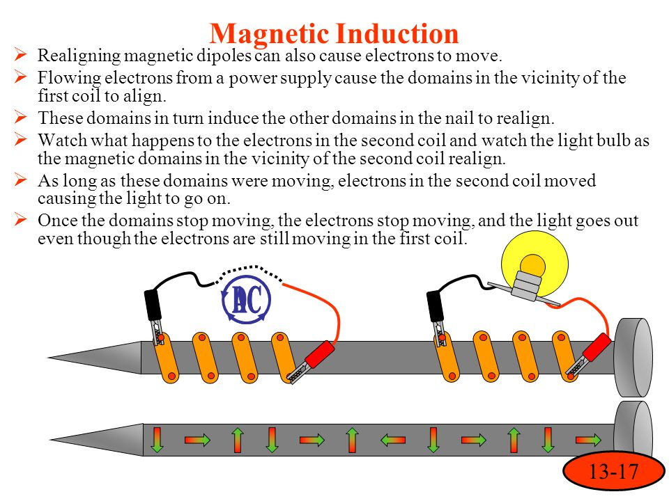 Magnetic Induction  Realigning magnetic dipoles can also cause electrons to move.