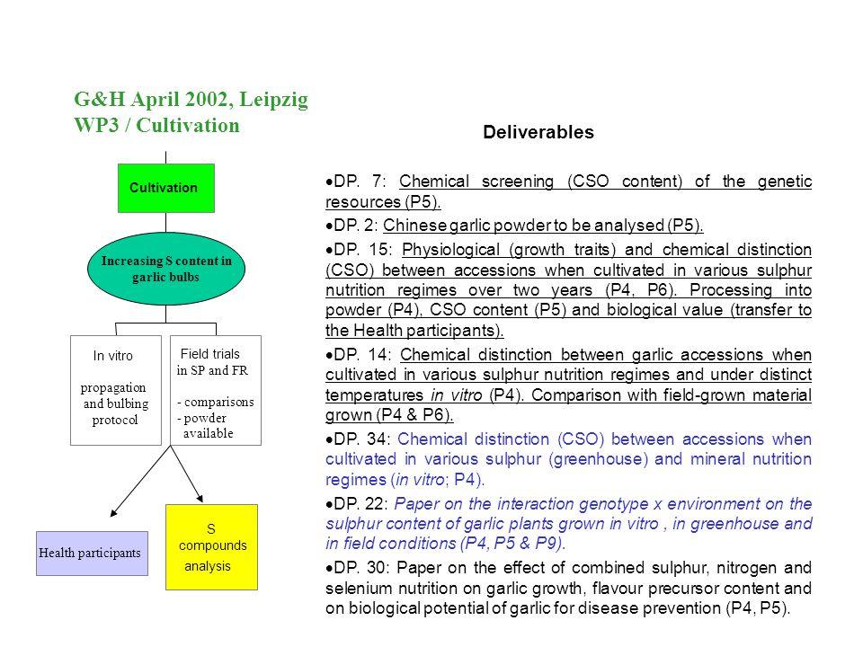 G&H April 2002, Leipzig WP3 / Cultivation Deliverables  DP.