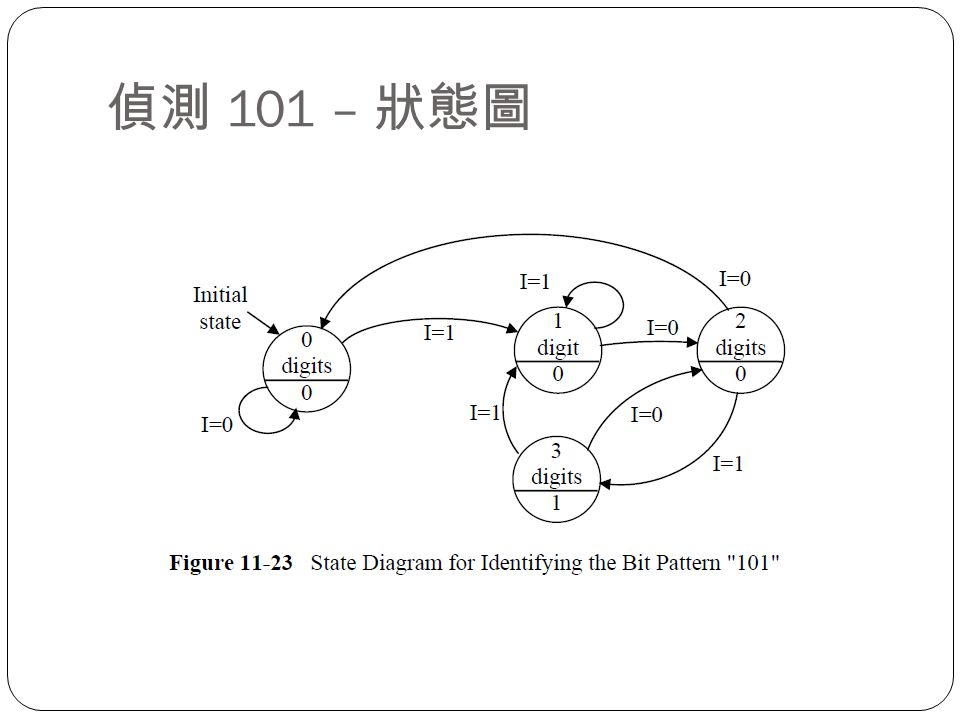 偵測 101 – 狀態圖