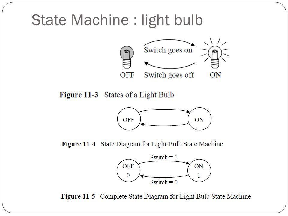 State Machine : light bulb