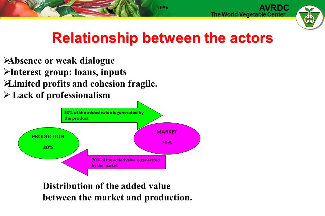 The World Vegetable Center AVRDC Relationship between the actors 30% of the added value is generated by the product 70% of the added value is generate