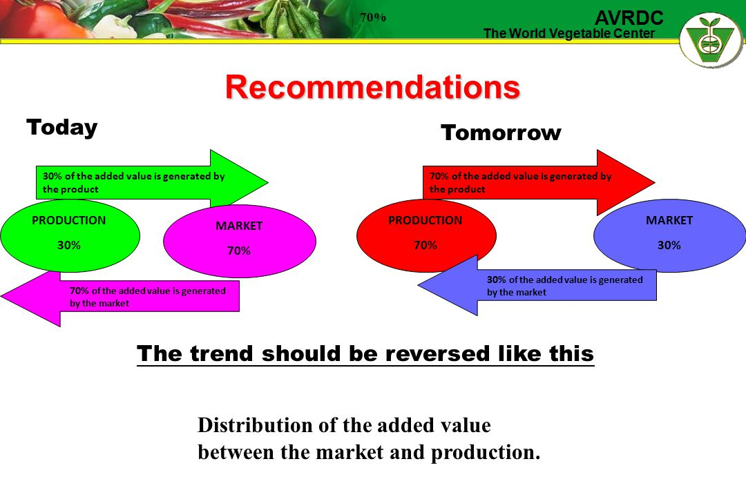 The World Vegetable Center AVRDC Recommendations 30% of the added value is generated by the product 70% of the added value is generated by the market