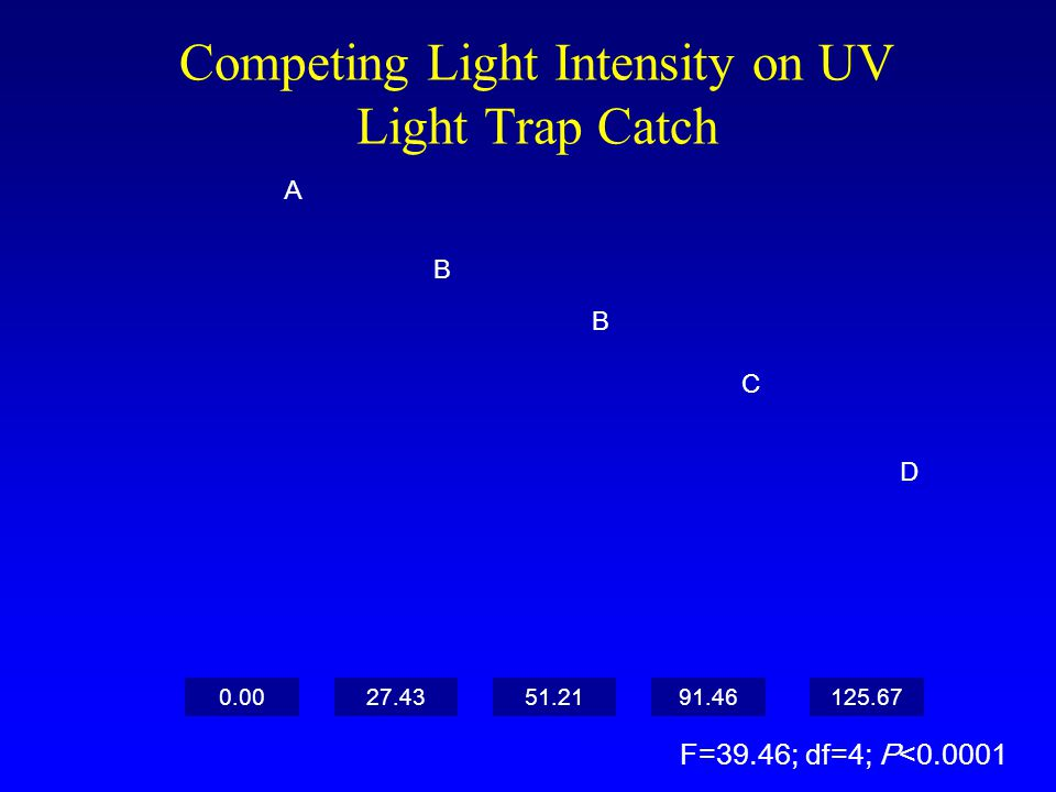 Competing Light Intensity on UV Light Trap Catch A D C B B 0.0091.46125.6727.4351.21 Lumens/m 2 F=39.46; df=4; P<0.0001