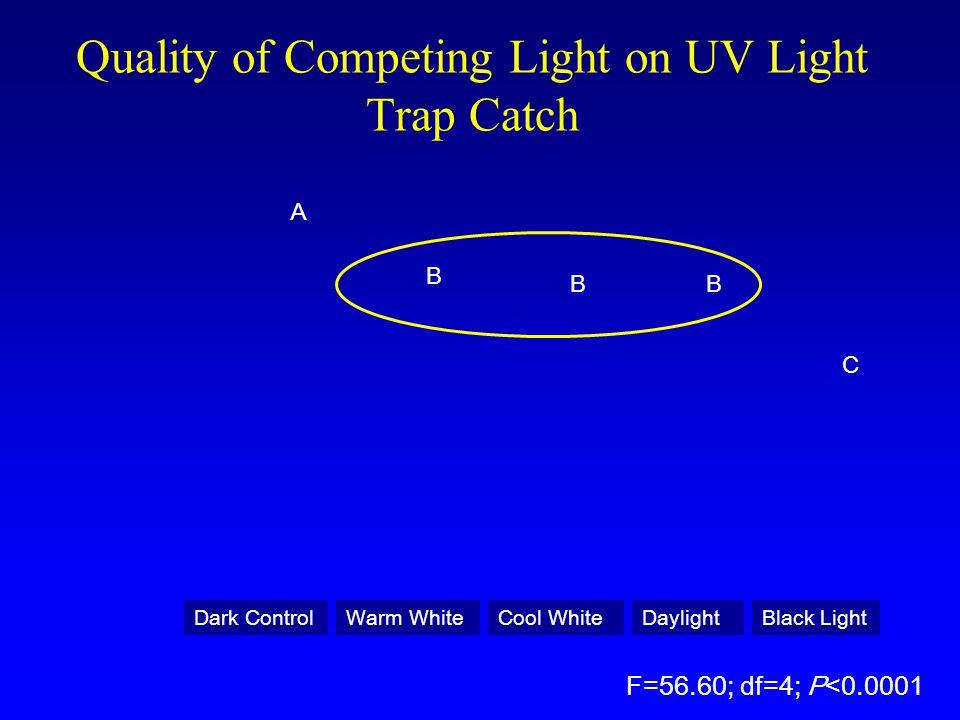 Quality of Competing Light on UV Light Trap Catch A C BB B Dark ControlDaylightBlack LightWarm WhiteCool White F=56.60; df=4; P<0.0001