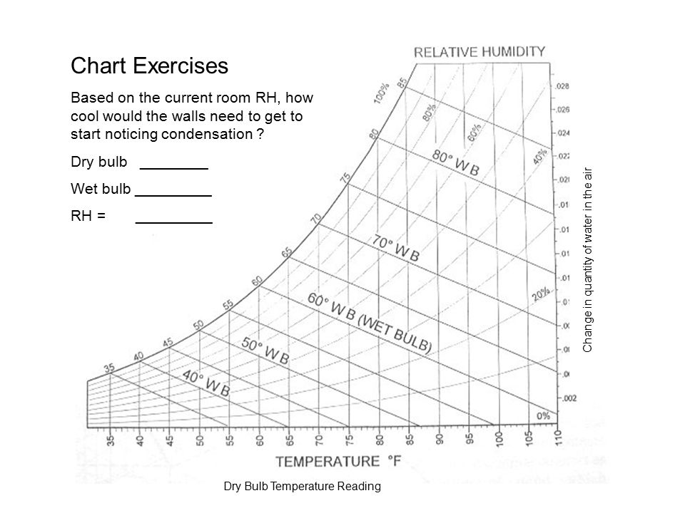 Dry Bulb Temperature Reading Change in quantity of water in the air Chart Exercises Based on the current room RH, how cool would the walls need to get to start noticing condensation .
