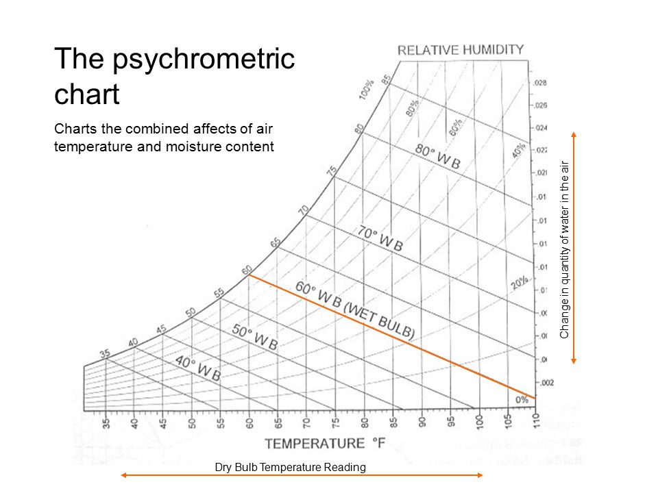 Dry Bulb Temperature Reading Change in quantity of water in the air The psychrometric chart Charts the combined affects of air temperature and moisture content