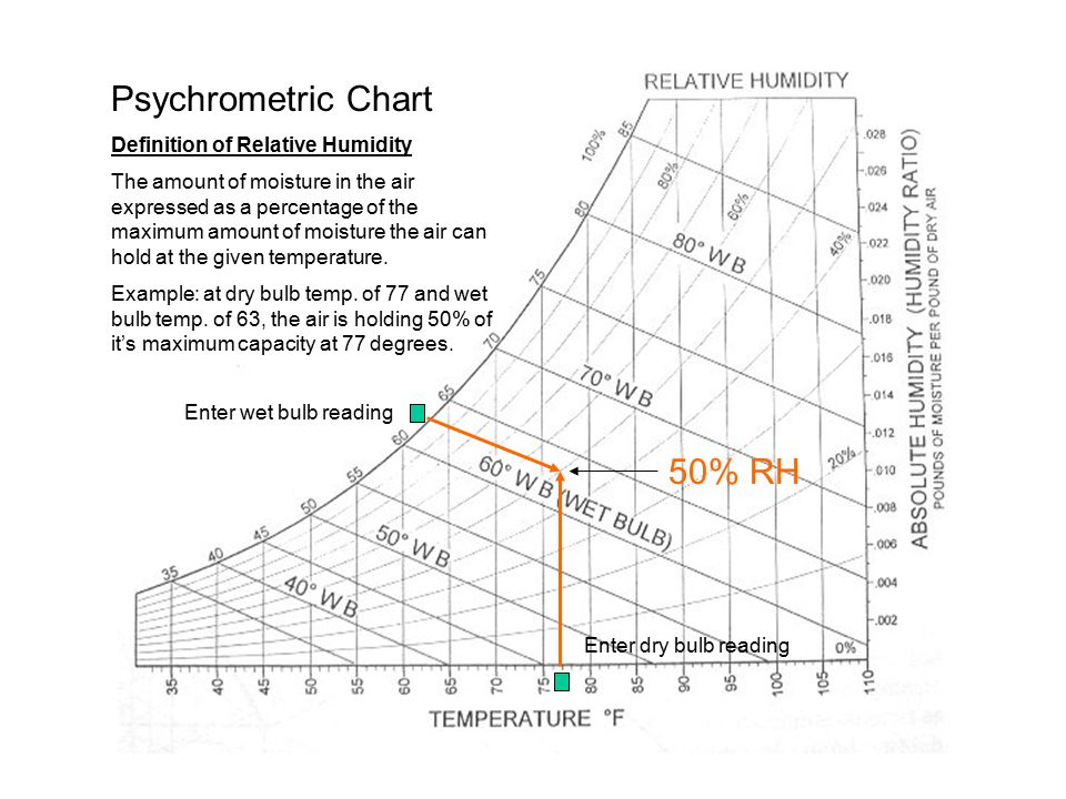 50% RH Psychrometric Chart Definition of Relative Humidity The amount of moisture in the air expressed as a percentage of the maximum amount of moisture the air can hold at the given temperature.