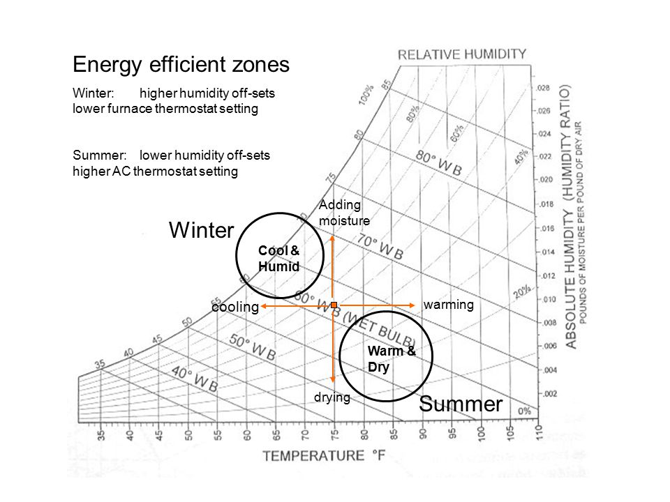 warming cooling drying Adding moisture Warm & Dry Cool & Humid Winter Summer Energy efficient zones Winter: higher humidity off-sets lower furnace thermostat setting Summer:lower humidity off-sets higher AC thermostat setting