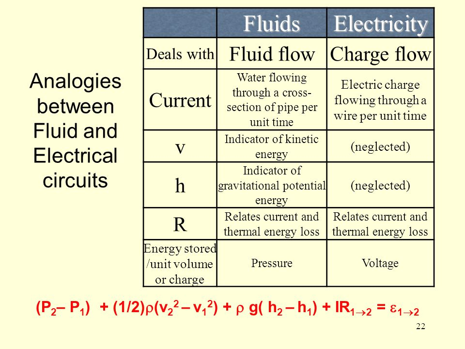 22 Analogies between Fluid and Electrical circuits FluidsElectricity Deals with Fluid flowCharge flow Current Water flowing through a cross- section o