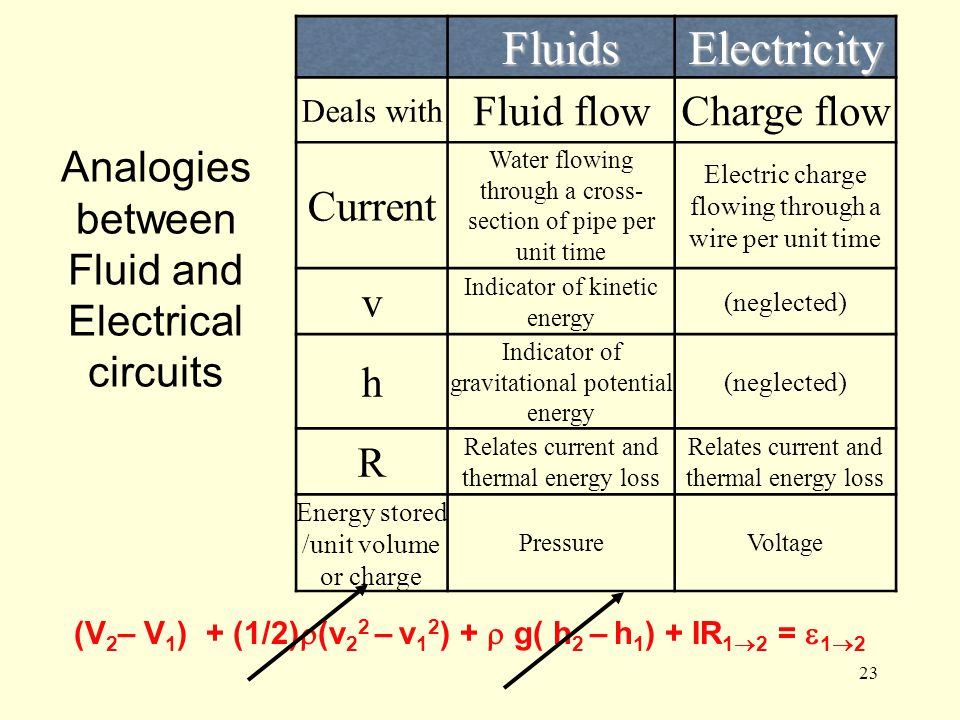 23 Analogies between Fluid and Electrical circuits FluidsElectricity Deals with Fluid flowCharge flow Current Water flowing through a cross- section o